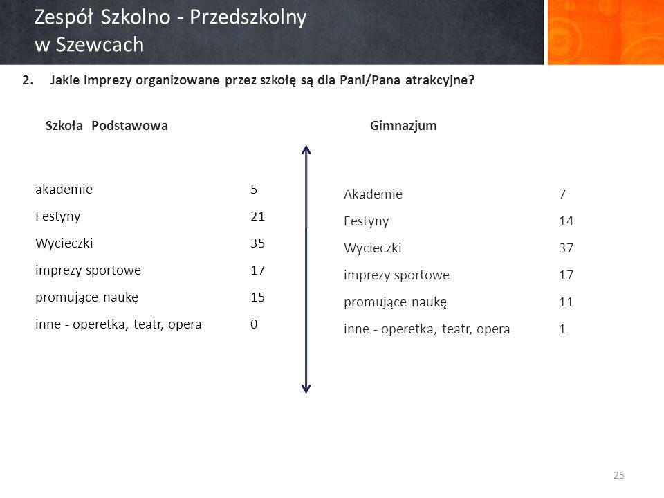 Zespół Szkolno - Przedszkolny w Szewcach 2.