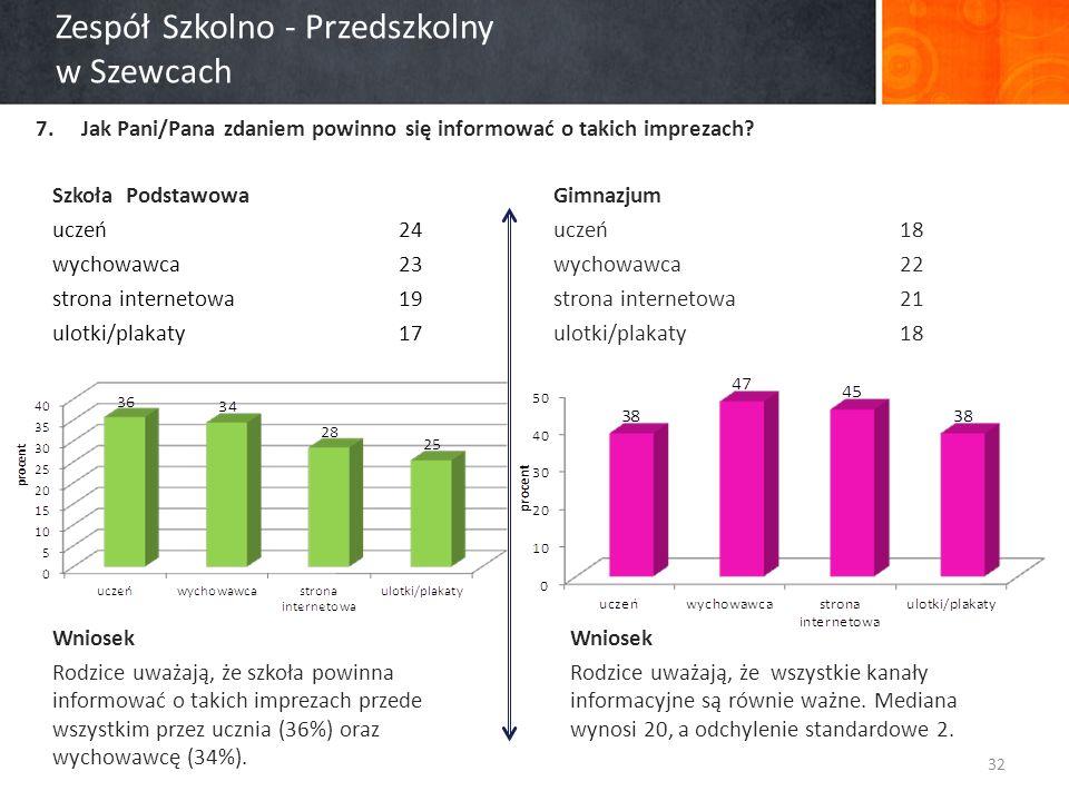 Zespół Szkolno - Przedszkolny w Szewcach 7.