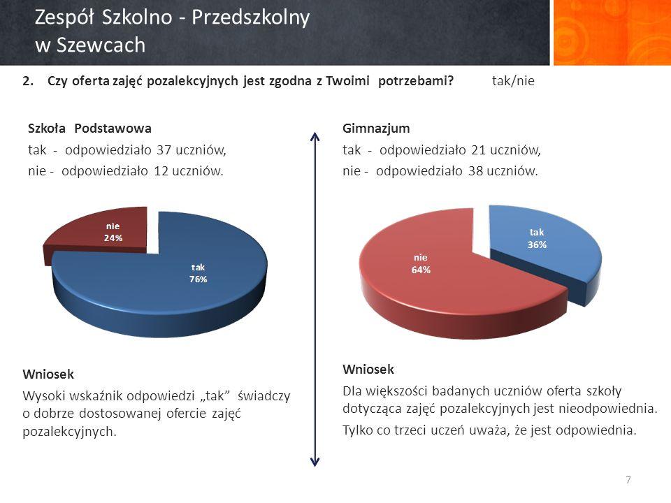 Zespół Szkolno - Przedszkolny w Szewcach 2.Czy oferta zajęć pozalekcyjnych jest zgodna z Twoimi potrzebami.