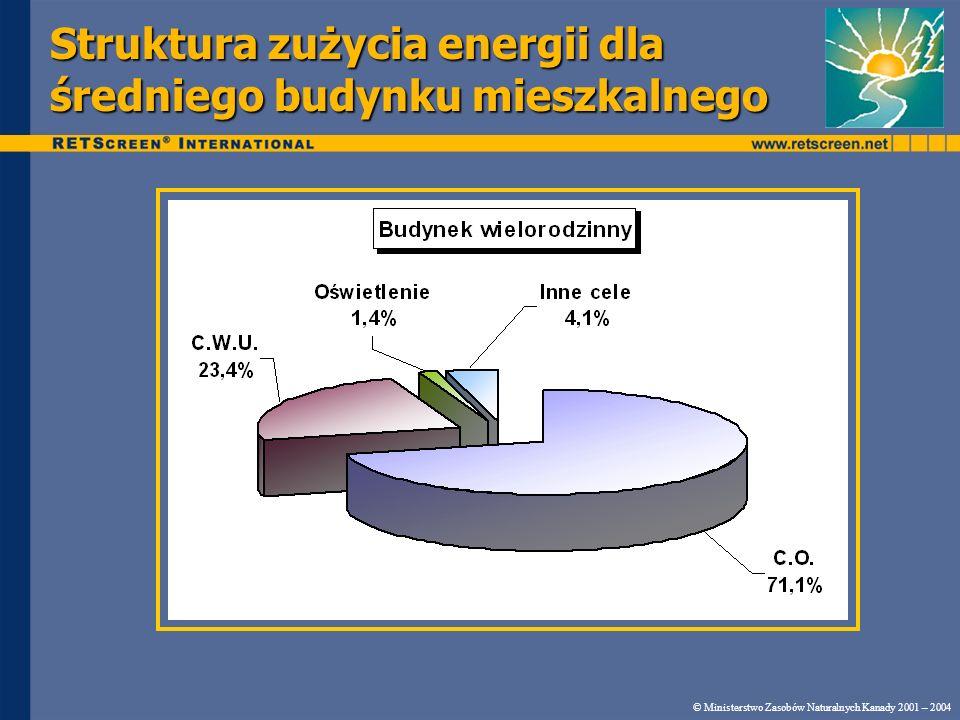 Struktura zużycia energii dla średniego budynku mieszkalnego © Ministerstwo Zasobów Naturalnych Kanady 2001 – 2004