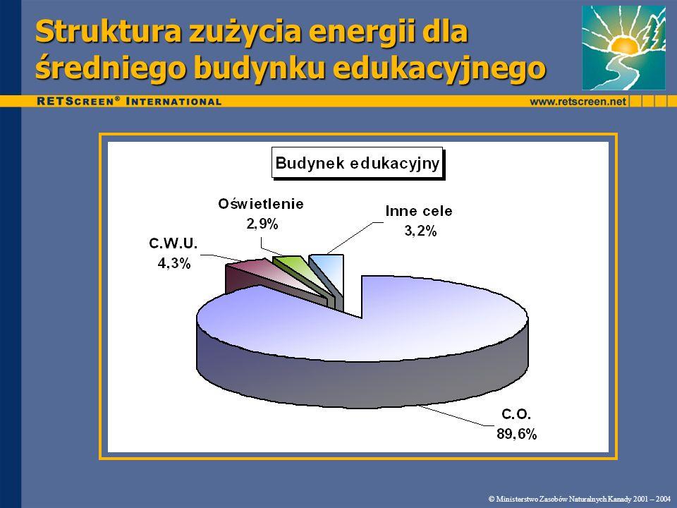 Struktura zużycia energii dla średniego budynku edukacyjnego © Ministerstwo Zasobów Naturalnych Kanady 2001 – 2004