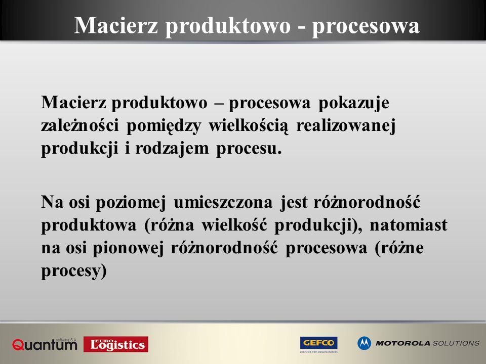 Macierz produktowo - procesowa Macierz produktowo – procesowa pokazuje zależności pomiędzy wielkością realizowanej produkcji i rodzajem procesu. Na os