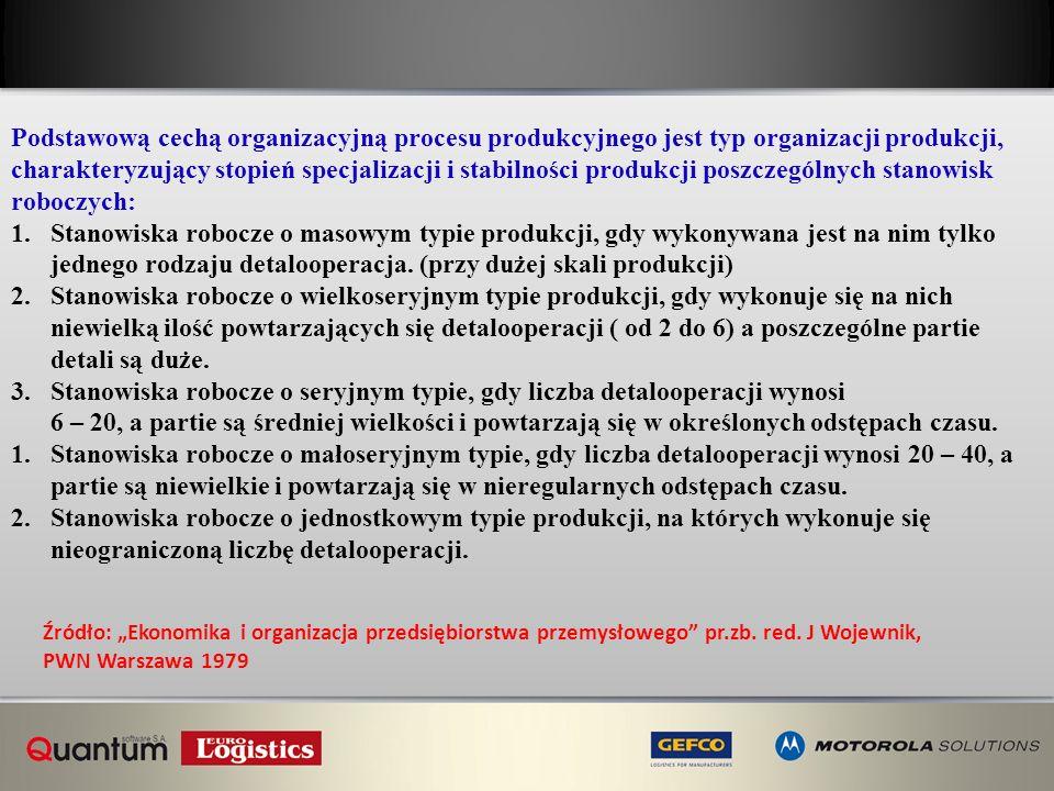 Podstawową cechą organizacyjną procesu produkcyjnego jest typ organizacji produkcji, charakteryzujący stopień specjalizacji i stabilności produkcji po
