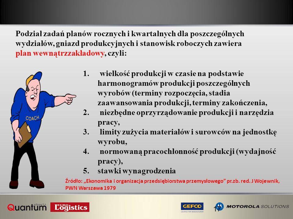 17 1. wielkość produkcji w czasie na podstawie harmonogramów produkcji poszczególnych wyrobów (terminy rozpoczęcia, stadia zaawansowania produkcji, te