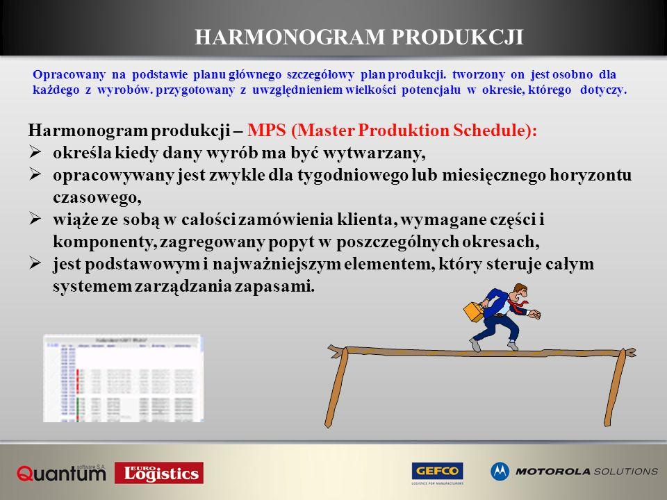 HARMONOGRAM PRODUKCJI Harmonogram produkcji – MPS (Master Produktion Schedule): określa kiedy dany wyrób ma być wytwarzany, opracowywany jest zwykle d