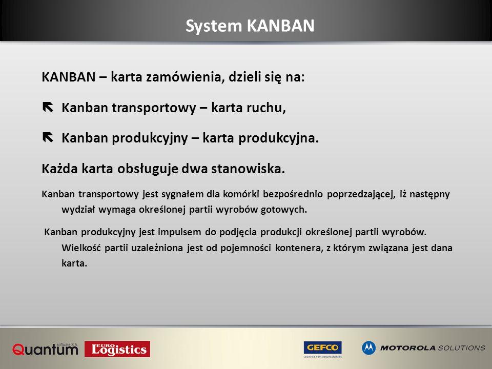 System KANBAN KANBAN – karta zamówienia, dzieli się na: ëKanban transportowy – karta ruchu, ëKanban produkcyjny – karta produkcyjna. Każda karta obsłu