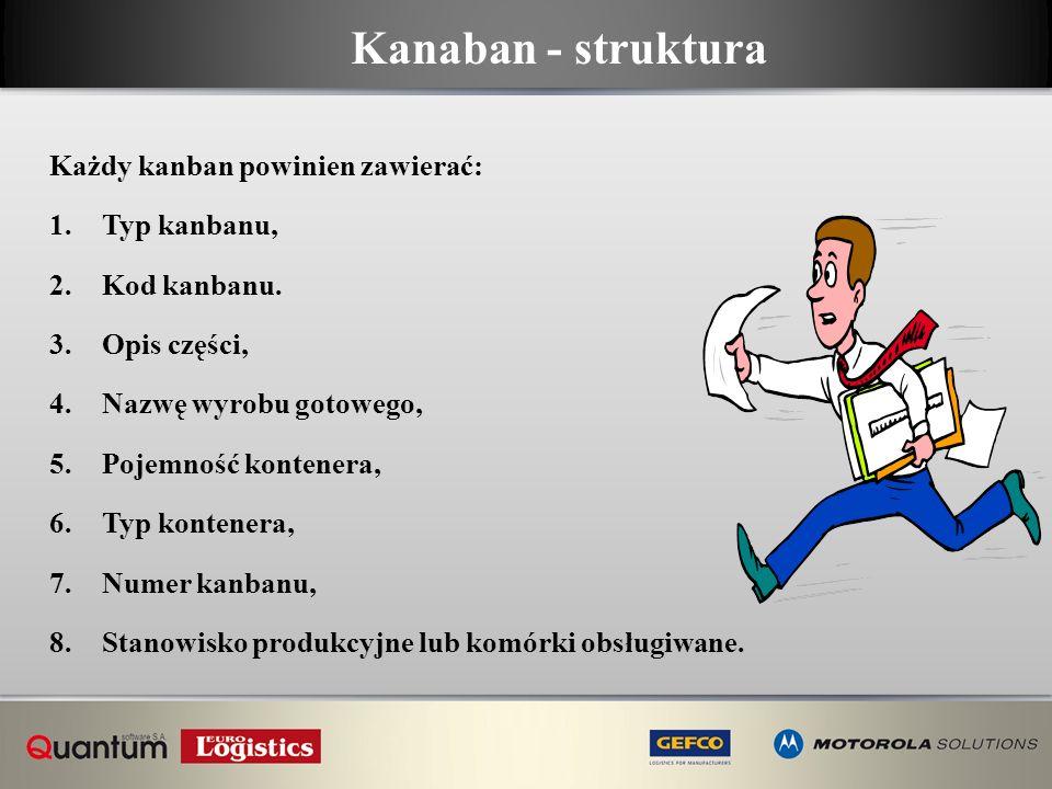 Kanaban - struktura Każdy kanban powinien zawierać: 1.Typ kanbanu, 2.Kod kanbanu. 3.Opis części, 4.Nazwę wyrobu gotowego, 5.Pojemność kontenera, 6.Typ