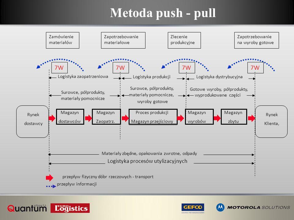 Metoda push - pull Rynek dostawcy Magazyn dostawców Magazyn Zaopatrz. Proces produkcji Magazyn przejściowy Magazyn wyrobów Magazyn zbytu Rynek Klienta