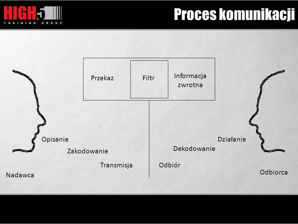 Proces komunikacji Nadawca Odbiorca Opisanie Zakodowanie Transmisja PrzekazFiltr Informacja zwrotna Odbiór Dekodowanie Działanie