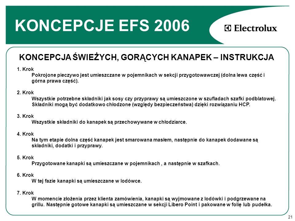 21 KONCEPCJE EFS 2006 KONCEPCJA ŚWIEŻYCH, GORĄCYCH KANAPEK – INSTRUKCJA 1.