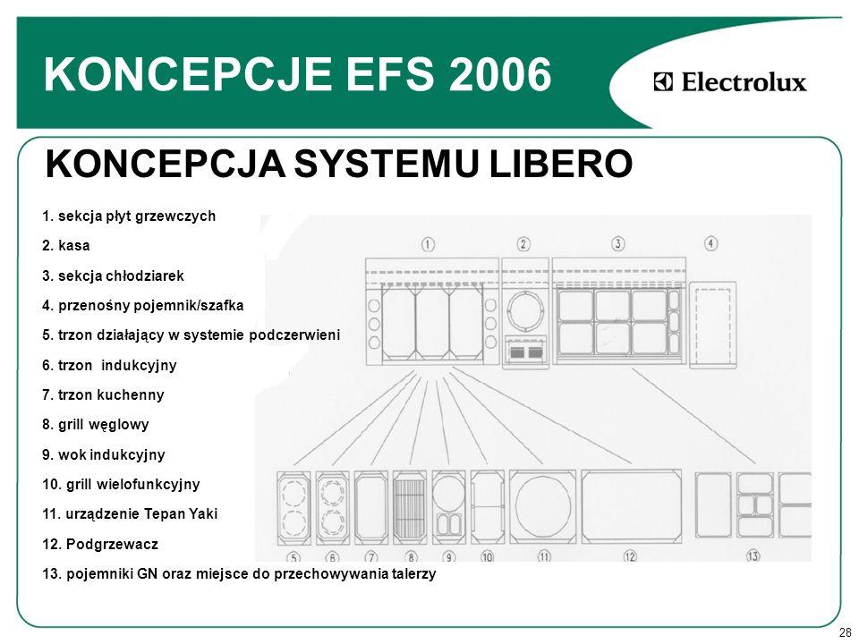 28 KONCEPCJE EFS 2006 KONCEPCJA SYSTEMU LIBERO 1.sekcja płyt grzewczych 2.
