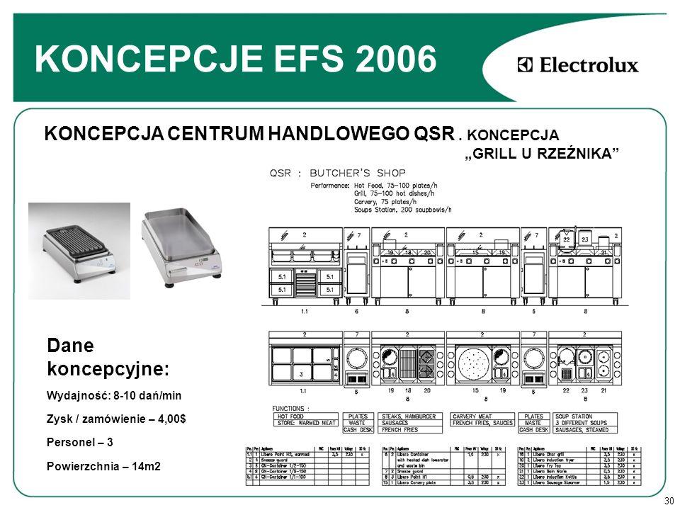 30 KONCEPCJE EFS 2006 Dane koncepcyjne: Wydajność: 8-10 dań/min Zysk / zamówienie – 4,00$ Personel – 3 Powierzchnia – 14m2 KONCEPCJA CENTRUM HANDLOWEGO QSR.