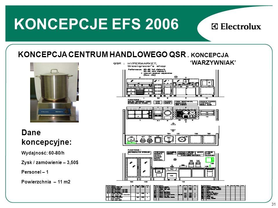 31 KONCEPCJE EFS 2006 Dane koncepcyjne: Wydajność: 60-80/h Zysk / zamówienie – 3,50$ Personel – 1 Powierzchnia – 11 m2 KONCEPCJA CENTRUM HANDLOWEGO QSR.