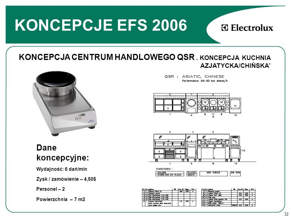 32 KONCEPCJE EFS 2006 Dane koncepcyjne: Wydajność: 6 dań/min Zysk / zamówienie – 4,50$ Personel – 2 Powierzchnia – 7 m2 KONCEPCJA CENTRUM HANDLOWEGO QSR.