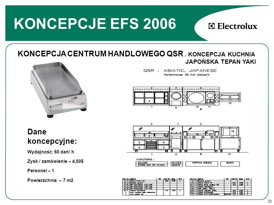 33 KONCEPCJE EFS 2006 Dane koncepcyjne: Wydajność: 60 dań/ h Zysk / zamówienie – 4,50$ Personel – 1 Powierzchnia – 7 m2 KONCEPCJA CENTRUM HANDLOWEGO QSR.