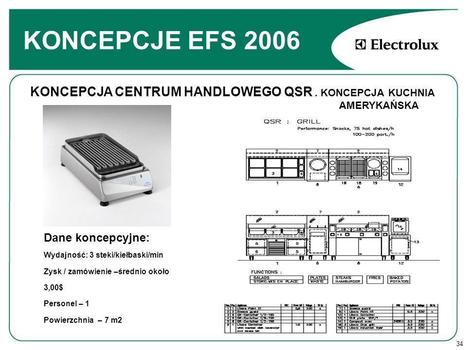 34 KONCEPCJE EFS 2006 Dane koncepcyjne: Wydajność: 3 steki/kiełbaski/min Zysk / zamówienie –średnio około 3,00$ Personel – 1 Powierzchnia – 7 m2 KONCEPCJA CENTRUM HANDLOWEGO QSR.