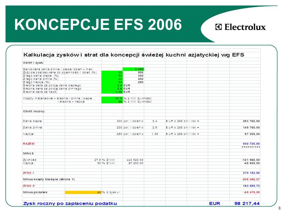 8 KONCEPCJE EFS 2006