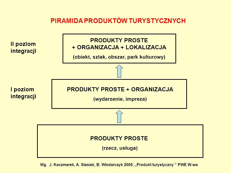 PIRAMIDA PRODUKTÓW TURYSTYCZNYCH PRODUKTY PROSTE (rzecz, usługa) PRODUKTY PROSTE + ORGANIZACJA (wydarzenie, impreza) PRODUKTY PROSTE + ORGANIZACJA + L