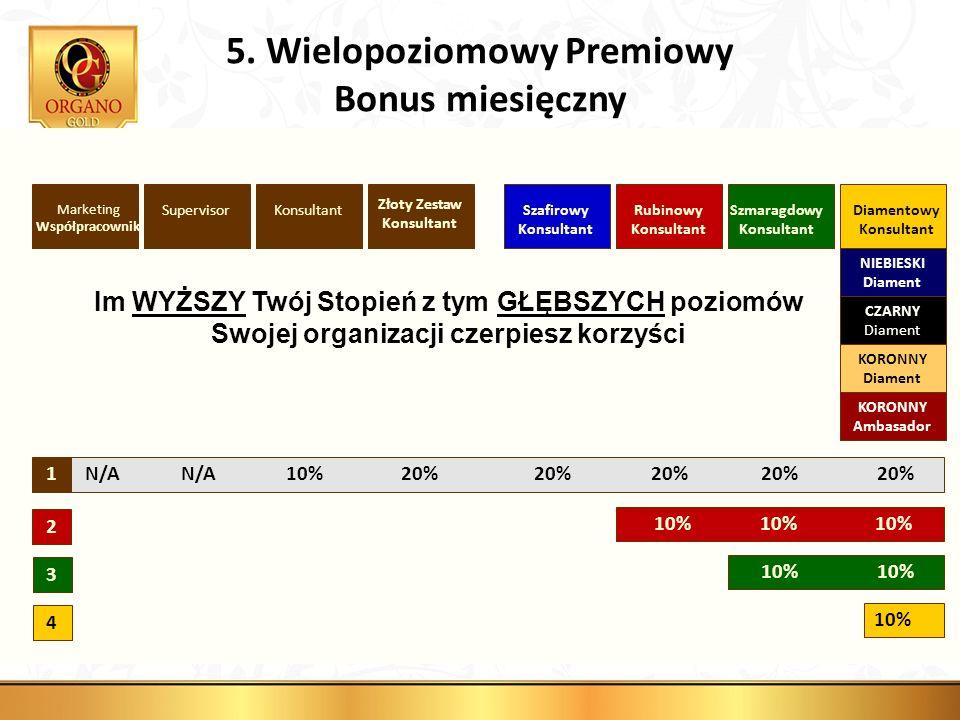 4 10% 3 10% 10% 10% 10% 10% 2 KonsultantSupervisor N/A N/A 10% 20% 20% 20% 20% 20%1 5. Wielopoziomowy Premiowy Bonus miesięczny Marketing Współpracown