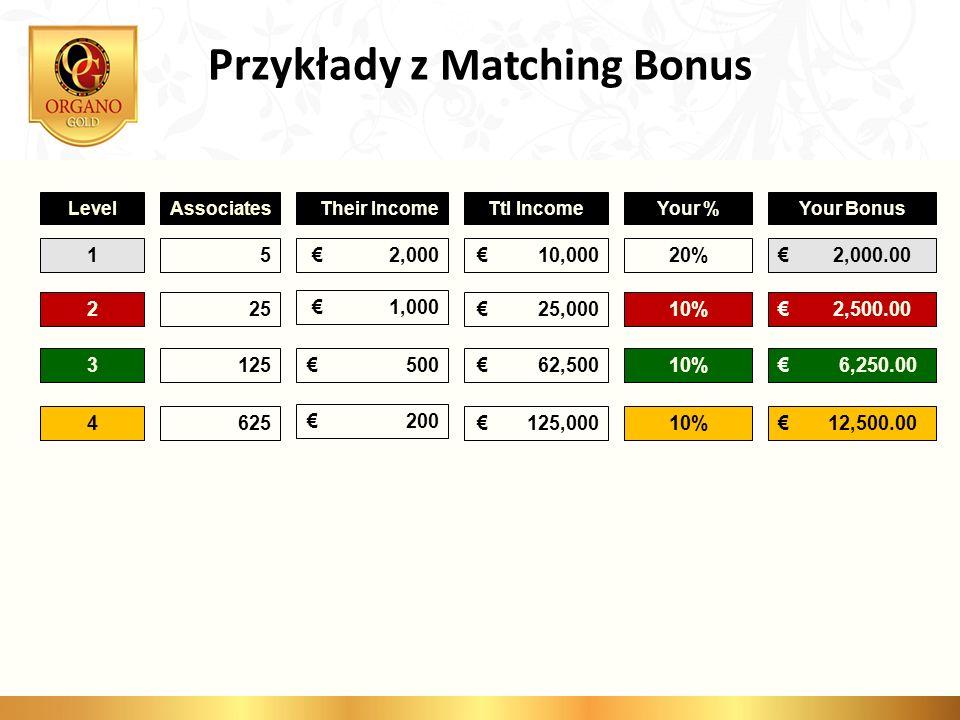 Przykłady z Matching Bonus LevelAssociatesTheir IncomeTtl IncomeYour %Your Bonus 15 2,000 10,00020% 2,000.00 225 1,000 25,00010% 2,500.00 3125 500 62,