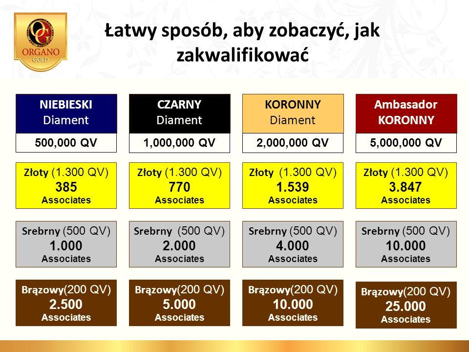 Łatwy sposób, aby zobaczyć, jak zakwalifikować NIEBIESKI Diament CZARNY Diament KORONNY Diament Ambasador KORONNY Brązowy (200 QV) 2.500 Associates 50