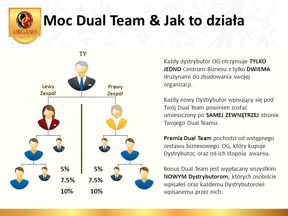 Moc Dual Team & Jak to działa TY Lewy Zespół Prawy Zespół 5% 7.5% 10% 5% 7.5% 10% Każdy dystrybutor OG otrzymuje TYLKO JEDNO Centrum Biznesu z tylko D