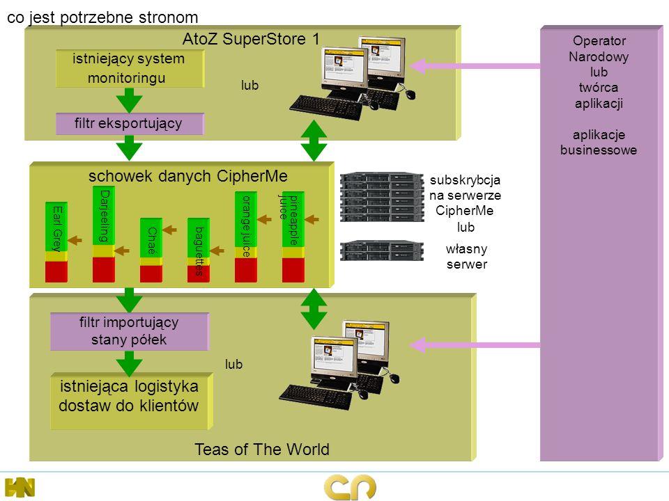 AtoZ SuperStore 1 co jest potrzebne stronom schowek danych CipherMe Earl Grey Cha é Darjeeling baguettes orange juicepineapplejuice Teas of The World istniejący system monitoringu istniejąca logistyka dostaw do klientów subskrybcja na serwerze CipherMe Operator Narodowy lub twórca aplikacji aplikacje businessowe filtr eksportujący lub własny serwer lub filtr importujący stany półek lub