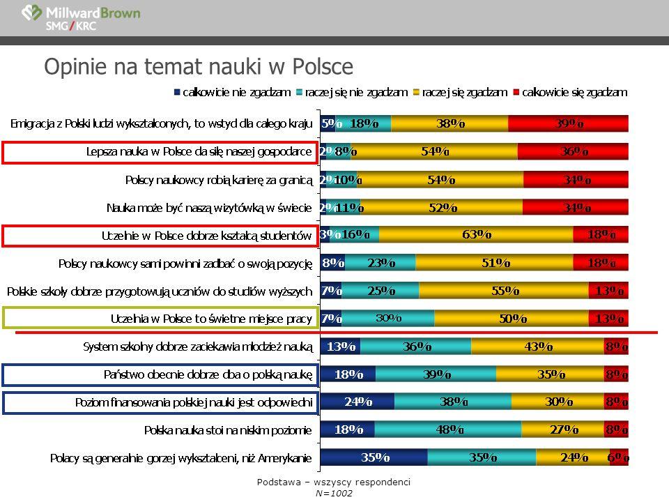 Opinie na temat nauki w Polsce Podstawa – wszyscy respondenci N=1002