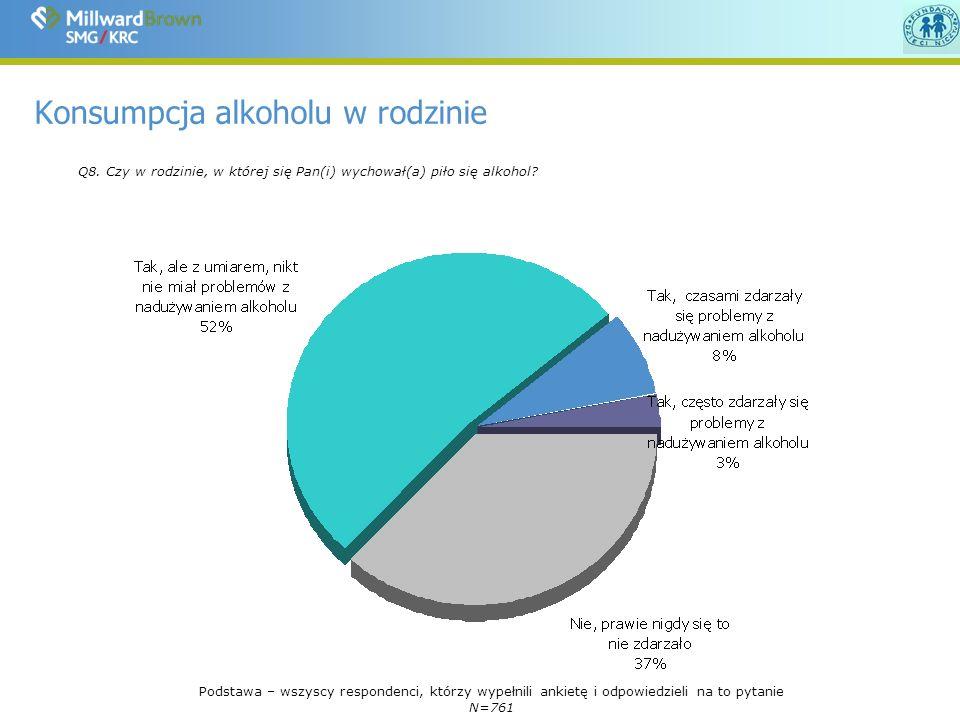 Konsumpcja alkoholu w rodzinie Q8.