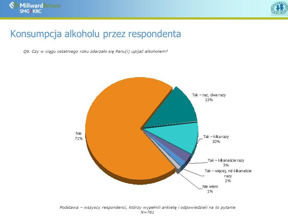 Konsumpcja alkoholu przez respondenta Q9.