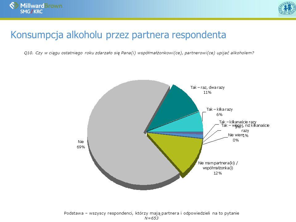 Konsumpcja alkoholu przez partnera respondenta Q10.
