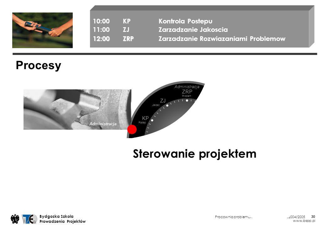 Pracownia problemowa WTiE ATR Bydgoszcz 2004/2005 Bydgoska Szkola Prowadzenia Projektów www.bspp.pl 30 Administracja Procesy 10:00KP Kontrola Postepu 11:00ZJ Zarzadzanie Jakoscia 12:00ZRP 12:00ZRP Zarzadzanie Rozwiazaniami Problemow Sterowanie projektem