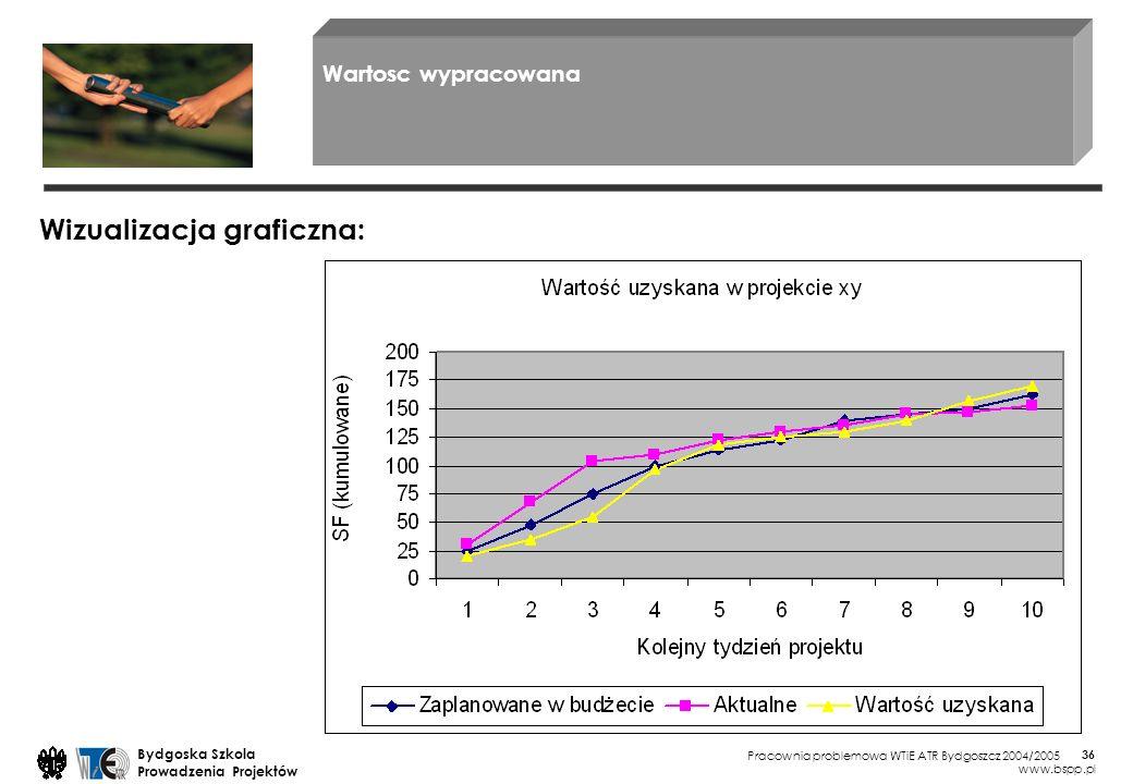 Pracownia problemowa WTiE ATR Bydgoszcz 2004/2005 Bydgoska Szkola Prowadzenia Projektów www.bspp.pl 36 Wartosc wypracowana Wizualizacja graficzna: