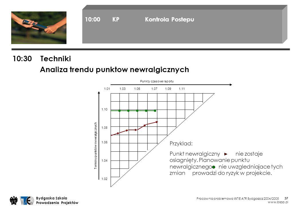 Pracownia problemowa WTiE ATR Bydgoszcz 2004/2005 Bydgoska Szkola Prowadzenia Projektów www.bspp.pl 37 10:30 Techniki 10:00KP Kontrola Postepu Analiza trendu punktow newralgicznych 1.01 1.03 1.05 1.07 1.09 1.11 1.10 1.08 1.06 1.04 1.02 Punkty czasowe raportu Terminy punktów newralgicznych Przyklad: Punkt newralgiczny nie zostaje osiagnięty.