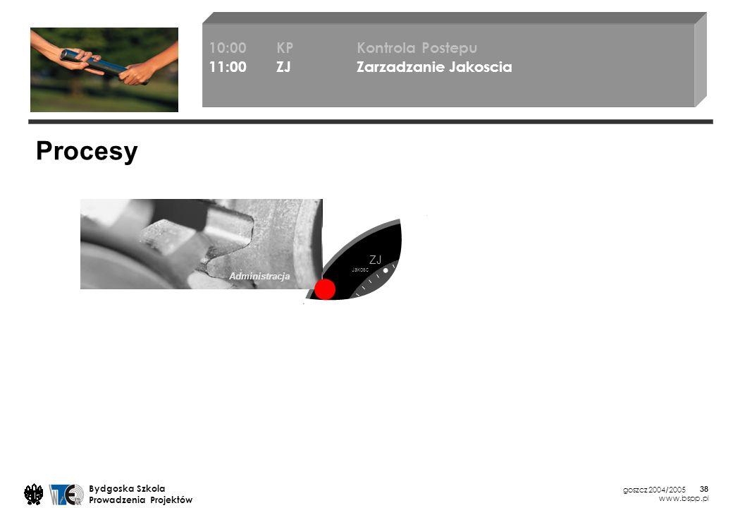 Pracownia problemowa WTiE ATR Bydgoszcz 2004/2005 Bydgoska Szkola Prowadzenia Projektów www.bspp.pl 38 Administracja Procesy 10:00KP Kontrola Postepu 11:00ZJ Zarzadzanie Jakoscia