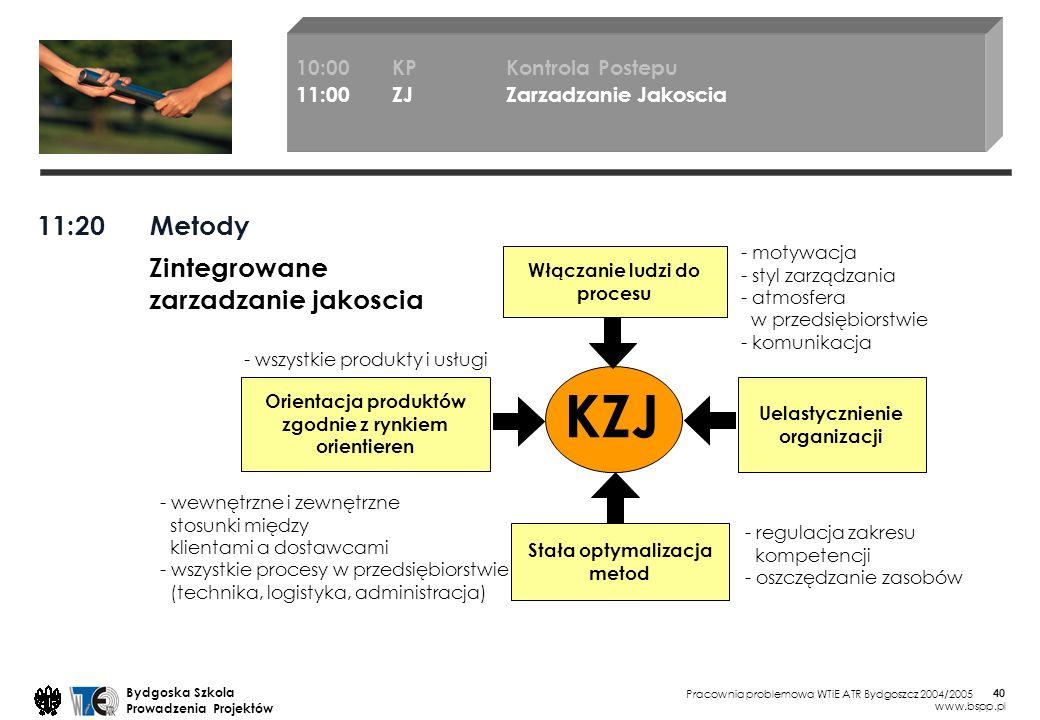Pracownia problemowa WTiE ATR Bydgoszcz 2004/2005 Bydgoska Szkola Prowadzenia Projektów www.bspp.pl 40 11:20 Metody 10:00KP Kontrola Postepu 11:00ZJ Zarzadzanie Jakoscia Orientacja produktów zgodnie z rynkiem orientieren - wszystkie produkty i usługi - wewnętrzne i zewnętrzne stosunki między klientami a dostawcami - wszystkie procesy w przedsiębiorstwie (technika, logistyka, administracja) - motywacja - styl zarządzania - atmosfera w przedsiębiorstwie - komunikacja - regulacja zakresu kompetencji - oszczędzanie zasobów Stała optymalizacja metod Włączanie ludzi do procesu Uelastycznienie organizacji KZJ Zintegrowane zarzadzanie jakoscia