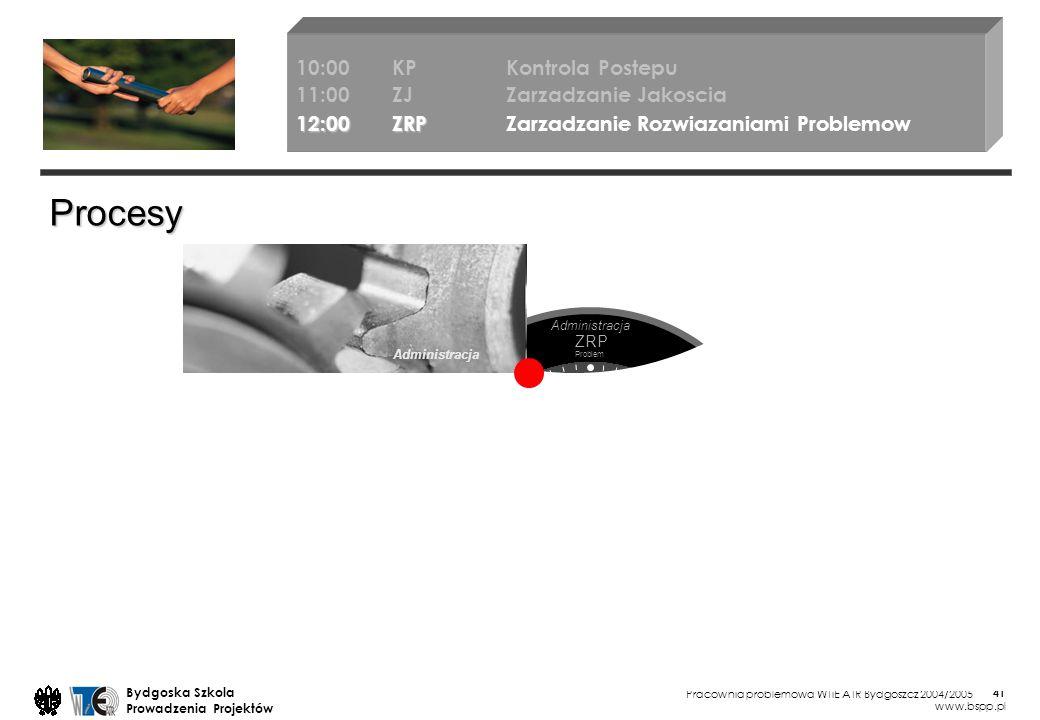 Pracownia problemowa WTiE ATR Bydgoszcz 2004/2005 Bydgoska Szkola Prowadzenia Projektów www.bspp.pl 41 Administracja Procesy 10:00KP Kontrola Postepu 11:00ZJ Zarzadzanie Jakoscia 12:00ZRP 12:00ZRP Zarzadzanie Rozwiazaniami Problemow