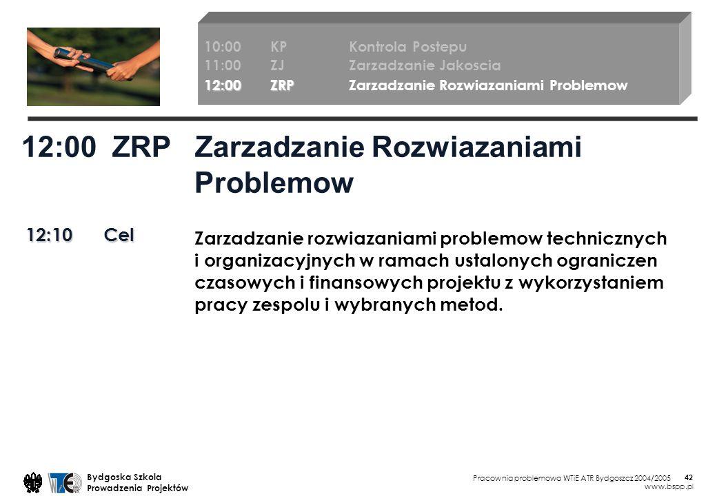 Pracownia problemowa WTiE ATR Bydgoszcz 2004/2005 Bydgoska Szkola Prowadzenia Projektów www.bspp.pl 42 12:00 ZRP Zarzadzanie Rozwiazaniami Problemow 12:10 Cel Zarzadzanie rozwiazaniami problemow technicznych i organizacyjnych w ramach ustalonych ograniczen czasowych i finansowych projektu z wykorzystaniem pracy zespolu i wybranych metod.