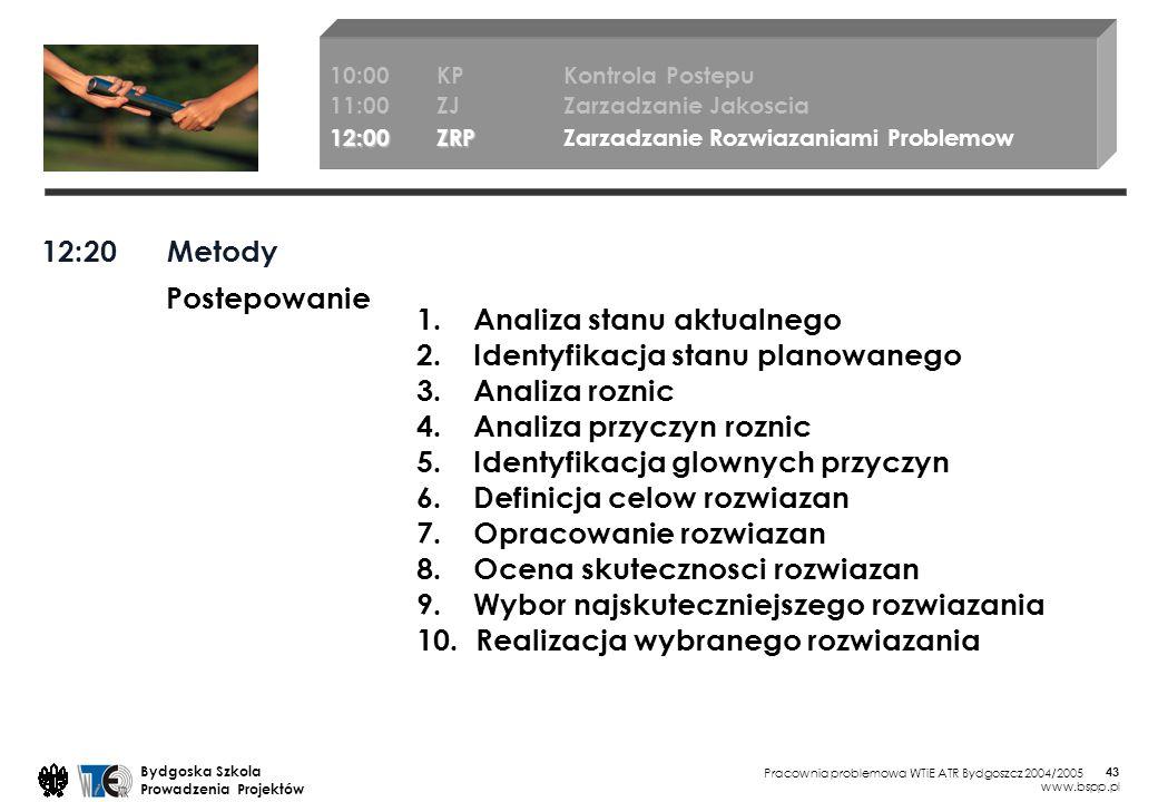 Pracownia problemowa WTiE ATR Bydgoszcz 2004/2005 Bydgoska Szkola Prowadzenia Projektów www.bspp.pl 43 12:00 ZRP Zarzadzanie Rozwiazaniami Problemow 10:00KP Kontrola Postepu 11:00ZJ Zarzadzanie Jakoscia 12:00ZRP 12:00ZRP Zarzadzanie Rozwiazaniami Problemow 12:20 Metody Postepowanie 1.