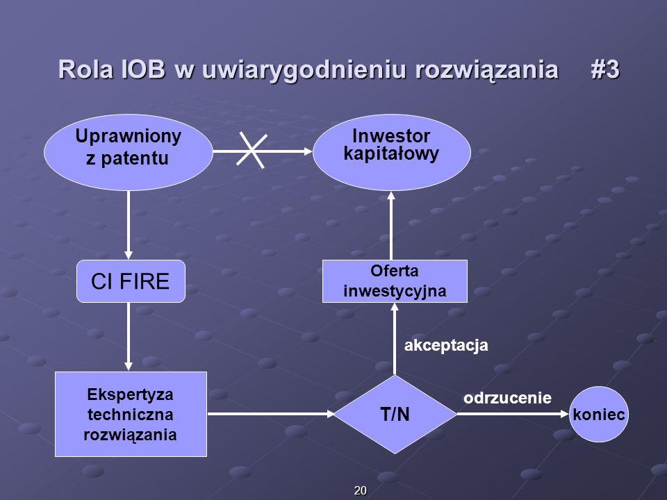 20 Rola IOB w uwiarygodnieniu rozwiązania#3 Uprawniony z patentu CI FIRE koniec Ekspertyza techniczna rozwiązania Inwestor kapitałowy T/N Oferta inwes