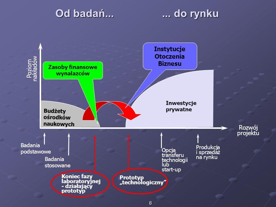 8 Badania stosowane Badania podstawowe Koniec fazy laboratoryjnej - działający prototyp Produkcja i sprzedaż na rynku Opcja transferu technologii lub