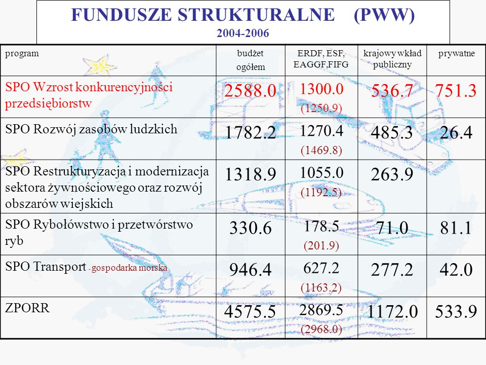 FUNDUSZE STRUKTURALNE (PWW) 2004-2006 programbudżet ogółem ERDF, ESF, EAGGF,FIFG krajowy wkład publiczny prywatne SPO Wzrost konkurencyjności przedsiębiorstw 2588.0 1300.0 (1250.9) 536.7751.3 SPO Rozwój zasobów ludzkich 1782.2 1270.4 (1469.8) 485.326.4 SPO Restrukturyzacja i modernizacja sektora żywnościowego oraz rozwój obszarów wiejskich 1318.9 1055.0 (1192.5) 263.9 SPO Rybołówstwo i przetwórstwo ryb 330.6 178.5 (201.9) 71.081.1 SPO Transport - gospodarka morska 946.4 627.2 (1163.2) 277.242.0 ZPORR 4575.5 2869.5 (2968.0) 1172.0533.9