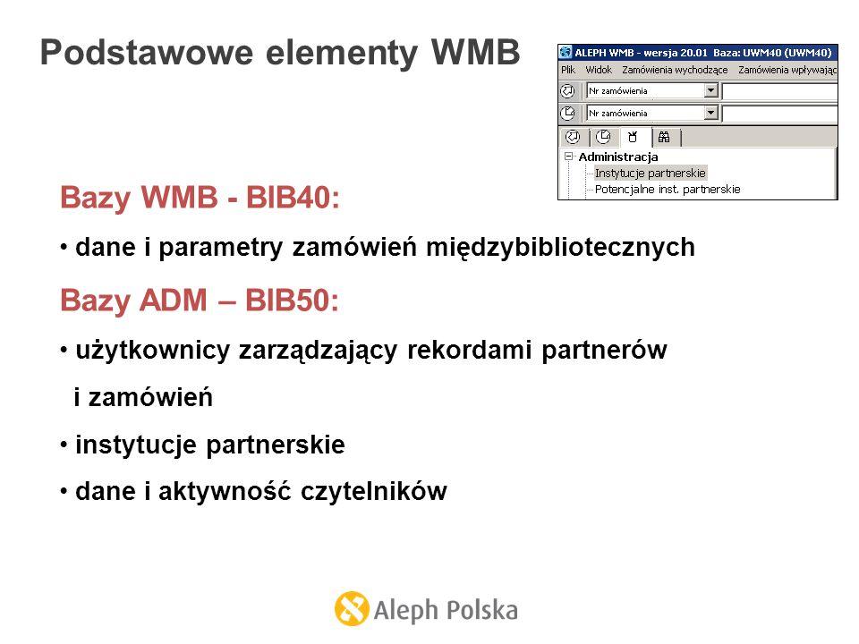 Podstawowe elementy WMB Bazy WMB - BIB40: dane i parametry zamówień międzybibliotecznych Bazy ADM – BIB50: użytkownicy zarządzający rekordami partnerów i zamówień instytucje partnerskie dane i aktywność czytelników