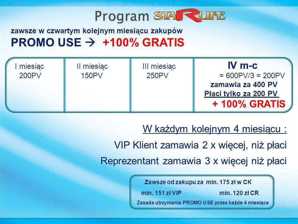 zawsze w czwartym kolejnym miesiącu zakupów PROMO USE +100% GRATIS I miesiąc II miesiąc III miesiąc IV m-c 200PV 150PV 250PV = 600PV/3 = 200PV zamawia za 400 PV Płaci tylko za 200 PV + 100% GRATIS W każdym kolejnym 4 miesiącu : VIP Klient zamawia 2 x więcej, niż płaci Reprezentant zamawia 3 x więcej niż płaci Zawsze od zakupu za min.