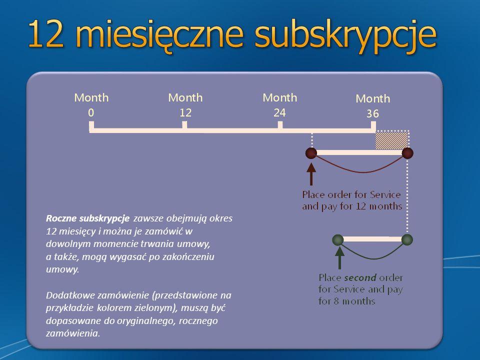 Roczne subskrypcje zawsze obejmują okres 12 miesięcy i można je zamówić w dowolnym momencie trwania umowy, a także, mogą wygasać po zakończeniu umowy.