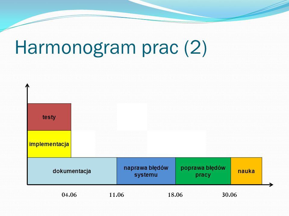 Harmonogram prac (2) testy implementacja dokumentacja naprawa błędów systemu poprawa błędów pracy nauka 11.0618.0630.0604.06