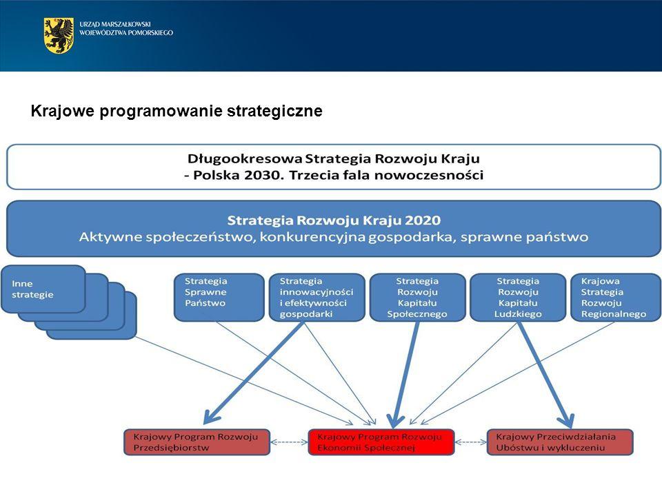 Krajowe programowanie strategiczne
