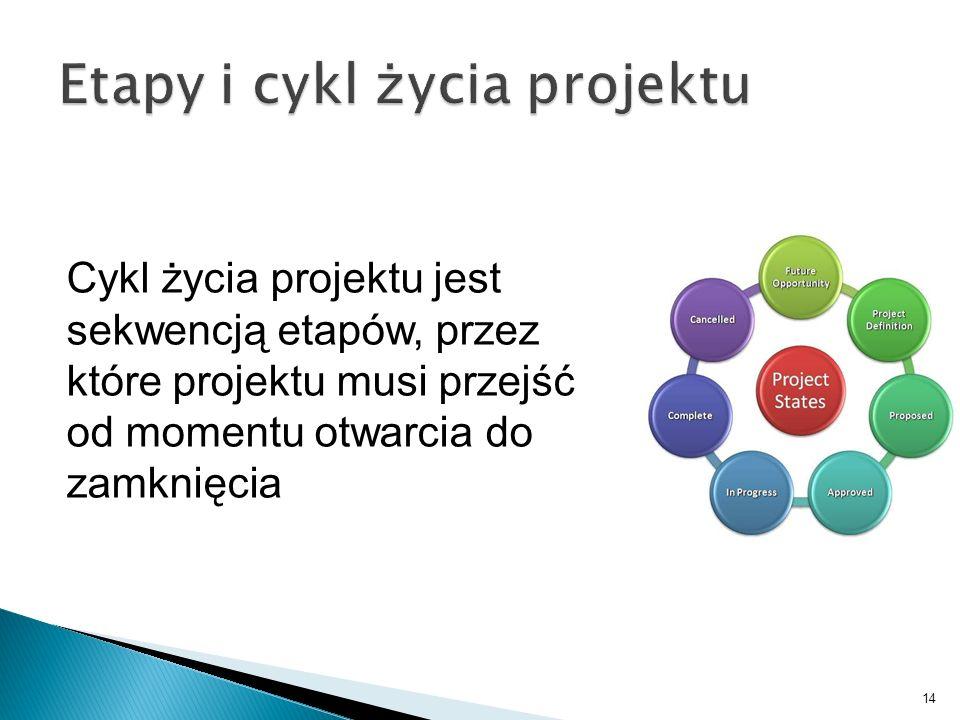 14 Cykl życia projektu jest sekwencją etapów, przez które projektu musi przejść od momentu otwarcia do zamknięcia