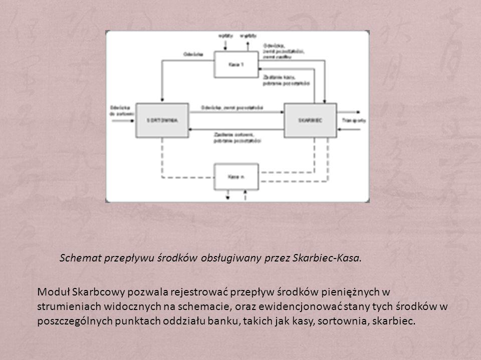 Schemat przepływu środków obsługiwany przez Skarbiec-Kasa. Moduł Skarbcowy pozwala rejestrować przepływ środków pieniężnych w strumieniach widocznych