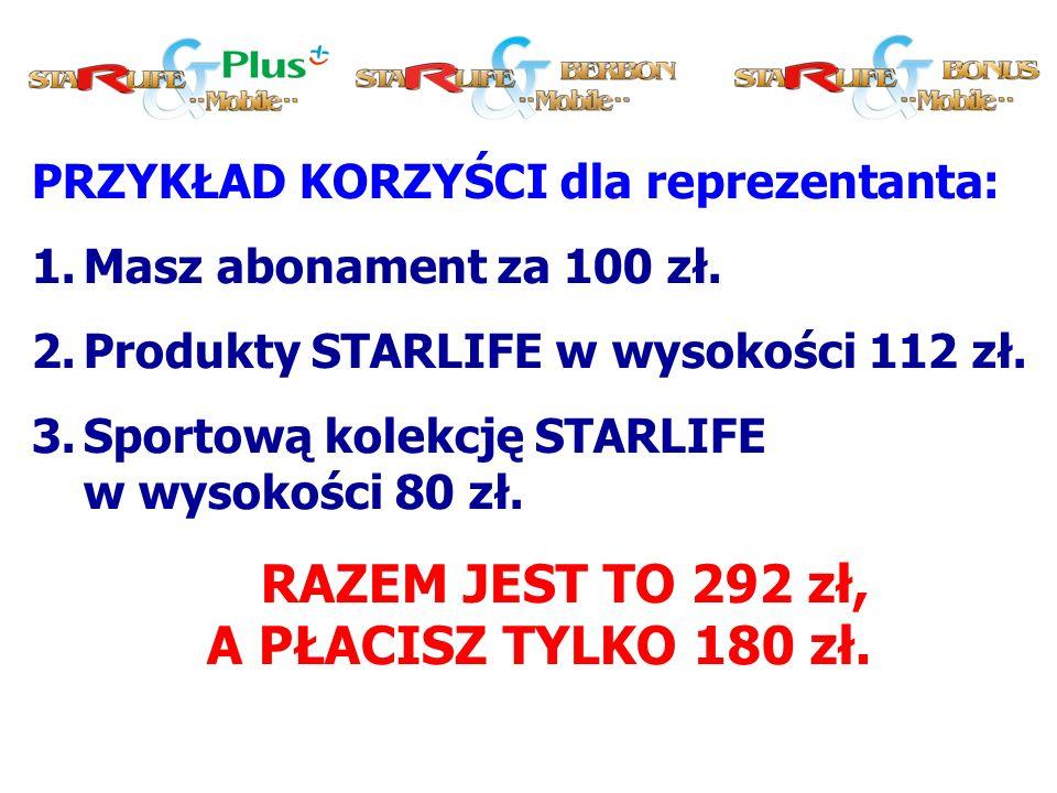 PRZYKŁAD KORZYŚCI dla reprezentanta: 1.Masz abonament za 100 zł.